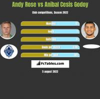 Andy Rose vs Anibal Cesis Godoy h2h player stats