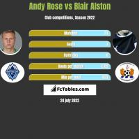 Andy Rose vs Blair Alston h2h player stats