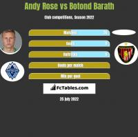 Andy Rose vs Botond Barath h2h player stats