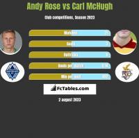 Andy Rose vs Carl McHugh h2h player stats