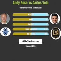 Andy Rose vs Carlos Vela h2h player stats