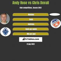 Andy Rose vs Chris Duvall h2h player stats
