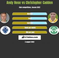 Andy Rose vs Christopher Cadden h2h player stats