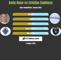 Andy Rose vs Cristian Espinoza h2h player stats