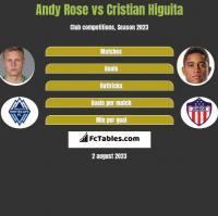 Andy Rose vs Cristian Higuita h2h player stats