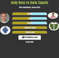 Andy Rose vs Dario Zuparic h2h player stats