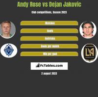 Andy Rose vs Dejan Jakovic h2h player stats