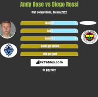 Andy Rose vs Diego Rossi h2h player stats