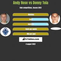 Andy Rose vs Donny Toia h2h player stats