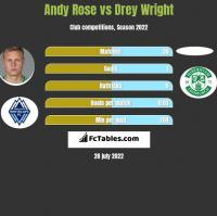Andy Rose vs Drey Wright h2h player stats