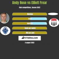 Andy Rose vs Elliott Frear h2h player stats