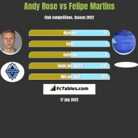 Andy Rose vs Felipe Martins h2h player stats