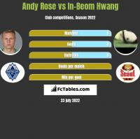 Andy Rose vs In-Beom Hwang h2h player stats