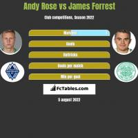 Andy Rose vs James Forrest h2h player stats