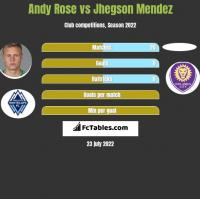 Andy Rose vs Jhegson Mendez h2h player stats
