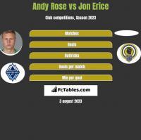 Andy Rose vs Jon Erice h2h player stats