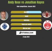 Andy Rose vs Jonathan Hayes h2h player stats