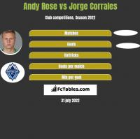 Andy Rose vs Jorge Corrales h2h player stats