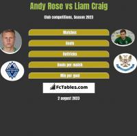 Andy Rose vs Liam Craig h2h player stats
