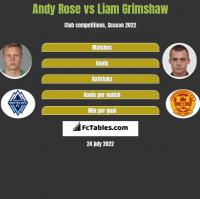 Andy Rose vs Liam Grimshaw h2h player stats