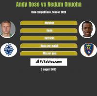 Andy Rose vs Nedum Onuoha h2h player stats