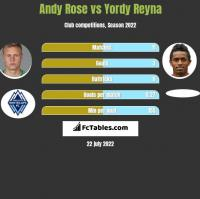 Andy Rose vs Yordy Reyna h2h player stats
