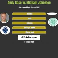 Andy Rose vs Michael Johnston h2h player stats
