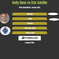 Andy Rose vs Eric Calvillo h2h player stats