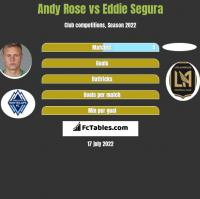 Andy Rose vs Eddie Segura h2h player stats