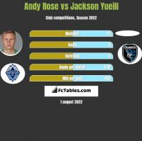 Andy Rose vs Jackson Yueill h2h player stats