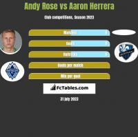 Andy Rose vs Aaron Herrera h2h player stats
