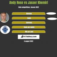 Andy Rose vs Jasser Khemiri h2h player stats