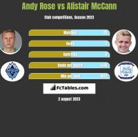 Andy Rose vs Alistair McCann h2h player stats