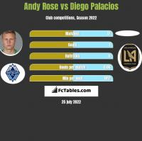 Andy Rose vs Diego Palacios h2h player stats