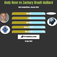 Andy Rose vs Zachary Brault-Guillard h2h player stats