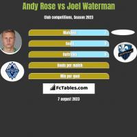 Andy Rose vs Joel Waterman h2h player stats