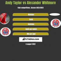 Andy Taylor vs Alexander Whitmore h2h player stats