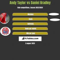 Andy Taylor vs Daniel Bradley h2h player stats