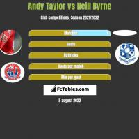 Andy Taylor vs Neill Byrne h2h player stats