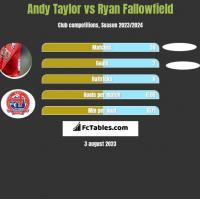 Andy Taylor vs Ryan Fallowfield h2h player stats