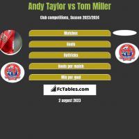 Andy Taylor vs Tom Miller h2h player stats