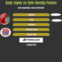 Andy Taylor vs Tyler Hornby-Forbes h2h player stats