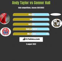 Andy Taylor vs Connor Hall h2h player stats