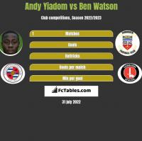 Andy Yiadom vs Ben Watson h2h player stats