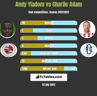 Andy Yiadom vs Charlie Adam h2h player stats