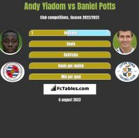 Andy Yiadom vs Daniel Potts h2h player stats