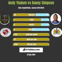 Andy Yiadom vs Danny Simpson h2h player stats