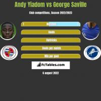 Andy Yiadom vs George Saville h2h player stats
