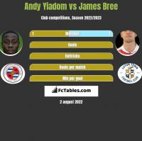 Andy Yiadom vs James Bree h2h player stats