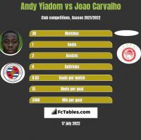 Andy Yiadom vs Joao Carvalho h2h player stats
